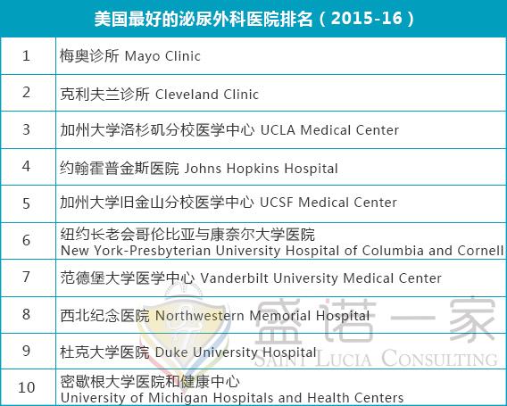 中国最佳医院排行榜:前十名京沪占据过半