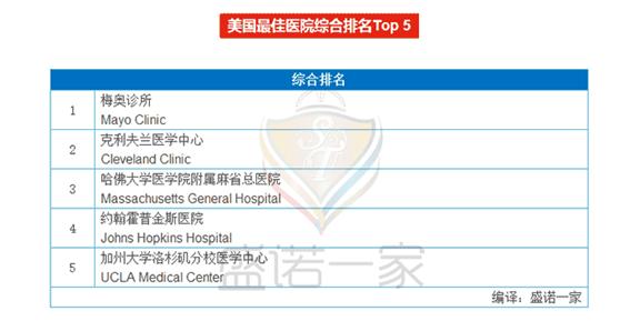 今年8月2日发布的全美最佳医院排名中,麻省总医院凭借其强大优势,排名全美最佳医院综合排名第三位.png