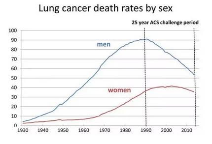 成就:1990~2015年,美国男性肺癌患者死亡率降低45%、女性肺癌死亡率仅降低8%。.png