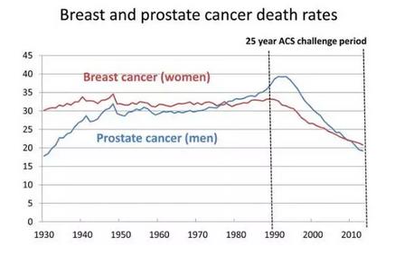 成就:1990~2015年,美国女性乳腺癌患者死亡率降低39%。.png
