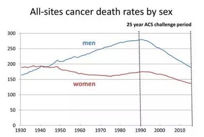 成就:1990~2015年,美国男性前列腺癌死亡率降低53%。.png