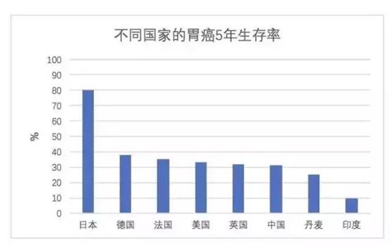 出国看病,日本胃癌治愈率为什么能达到80%.png