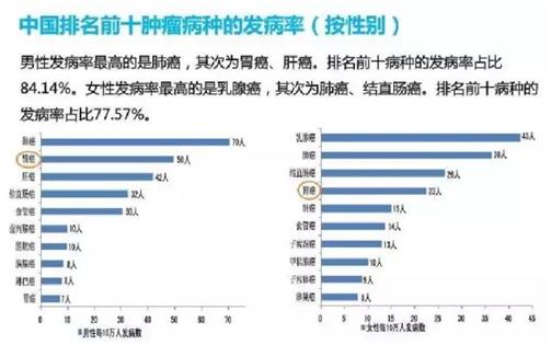众所周知,中国是胃癌高发国。.png