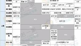 春节全国各大医院门诊停诊时间一览