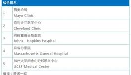 国内最大海外医疗机构联手美国最好医院,谱写出国看病新历程