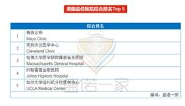 出国看病,选择医院医生的7个关键点