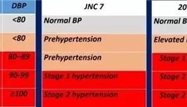 海外医疗 130/80!被美国高血压指南重新定义的高血压