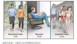 日行万步伤膝盖?去美国看病关节置换怎么做?海外医疗专家这样说