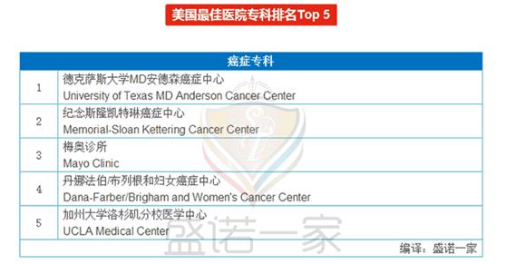 全美癌症专科排名第一.png