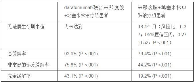 欧盟批准Daratumumab三药联合方案治疗多发性骨髓瘤.jpg