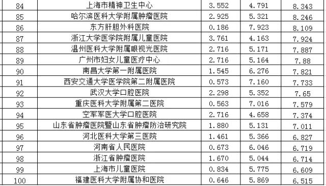 新中国佳医院排行榜出炉了.webp (4).jpg
