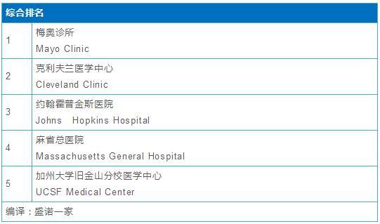 美国佳医院综合排名Top 5.jpg