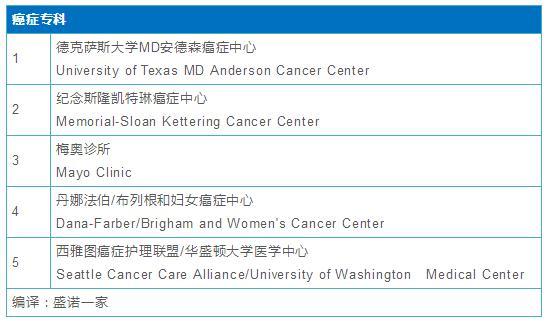 美国佳医院专科排名Top 5.jpg