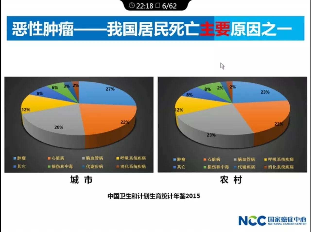 中国医科院肿瘤医院院长解读:2017年中国肿瘤的现况和趋势.webp (1).jpg