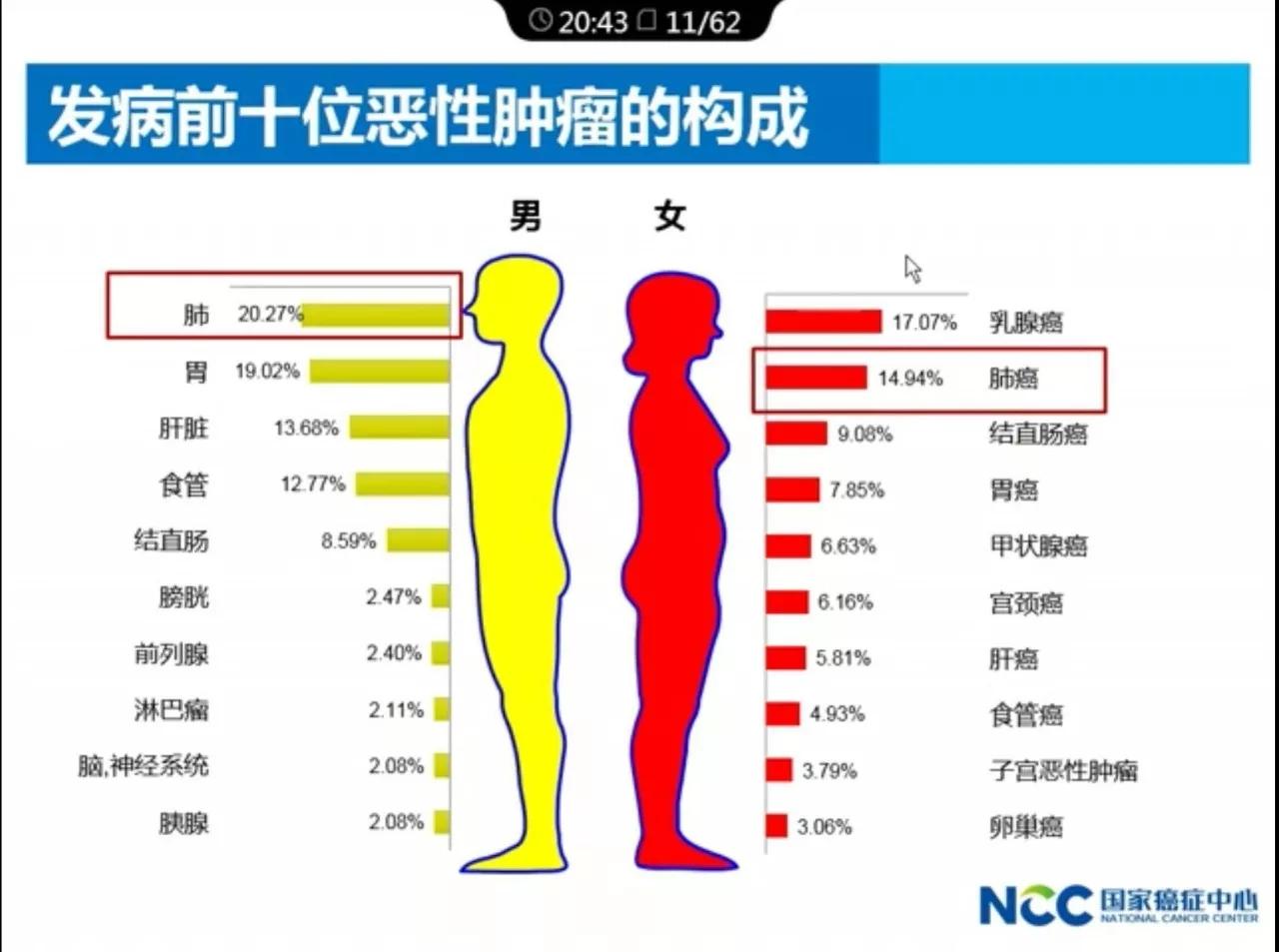 中国医科院肿瘤医院院长解读:2017年中国肿瘤的现况和趋势.webp (2).jpg