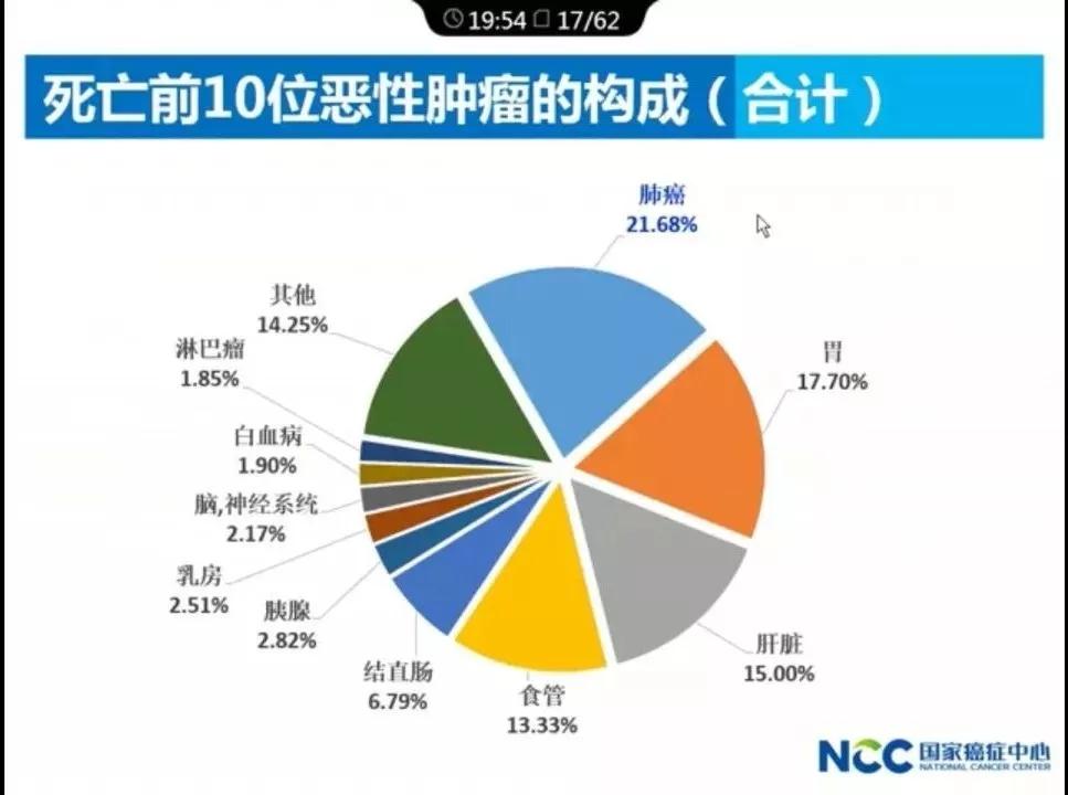 中国医科院肿瘤医院院长解读:2017年中国肿瘤的现况和趋势.webp (4).jpg