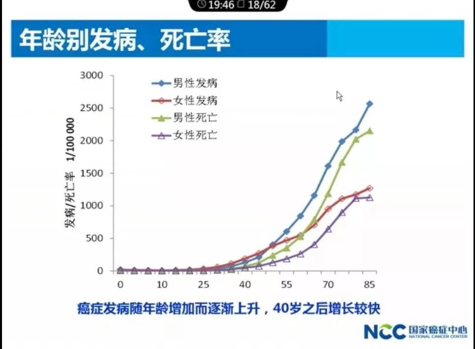 中国医科院肿瘤医院院长解读:2017年中国肿瘤的现况和趋势.webp (5).jpg