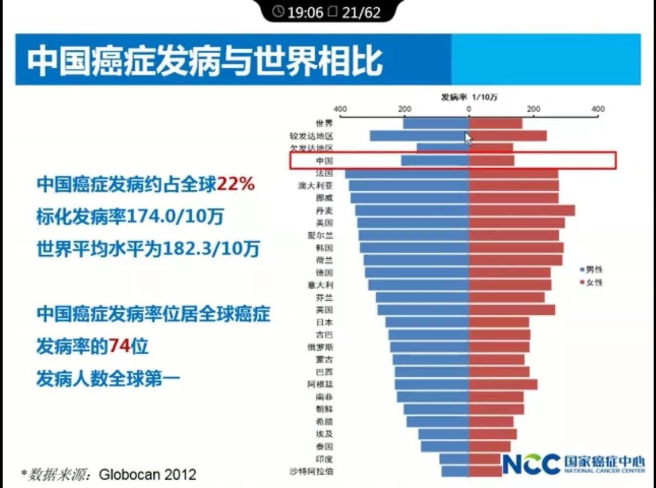 中国医科院肿瘤医院院长解读:2017年中国肿瘤的现况和趋势.webp (6).jpg