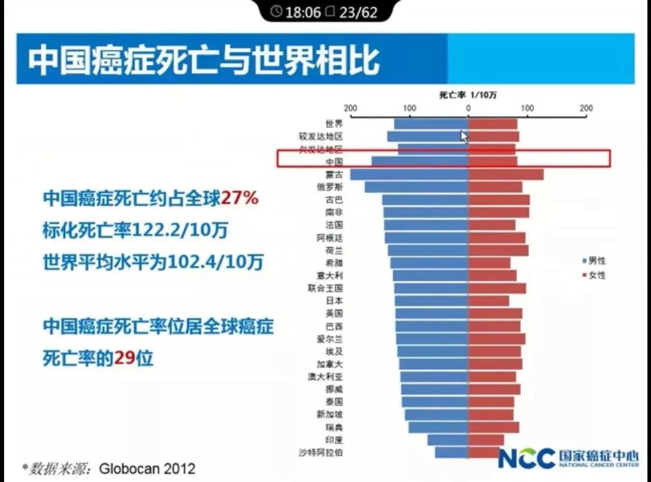 中国医科院肿瘤医院院长解读:2017年中国肿瘤的现况和趋势.webp (7).jpg