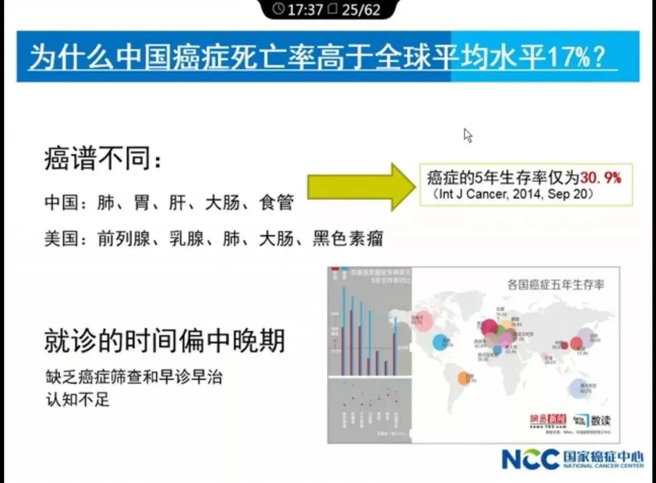 中国医科院肿瘤医院院长解读:2017年中国肿瘤的现况和趋势.webp (8).jpg