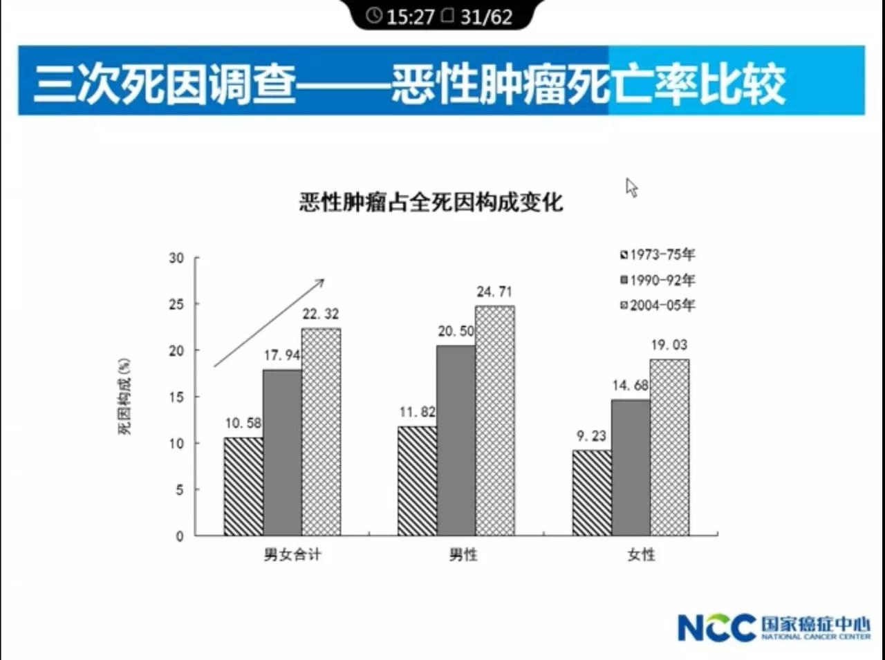 中国医科院肿瘤医院院长解读:2017年中国肿瘤的现况和趋势.webp (9).jpg