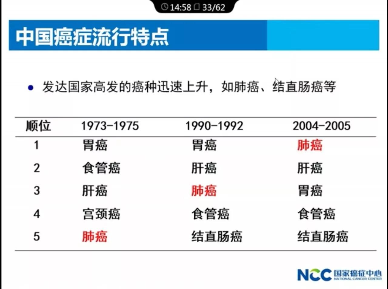 中国医科院肿瘤医院院长解读:2017年中国肿瘤的现况和趋势.webp (10).jpg