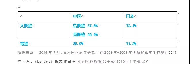 """这些""""吃出来""""的癌症,全球一半患者在中国4.jpg"""