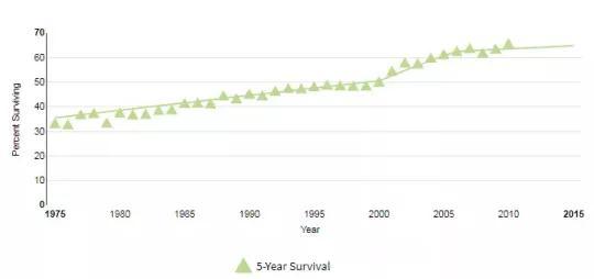 只要选对医院,这种癌离全面临床治愈只差6%-2.jpg