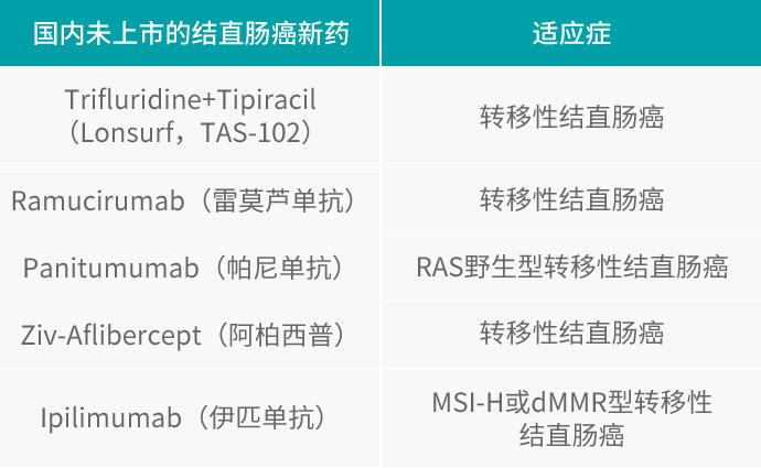 国外治疗新药表格.jpg
