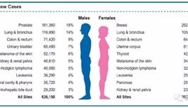 CA:美国癌症协会发布2017癌症年度统计报告